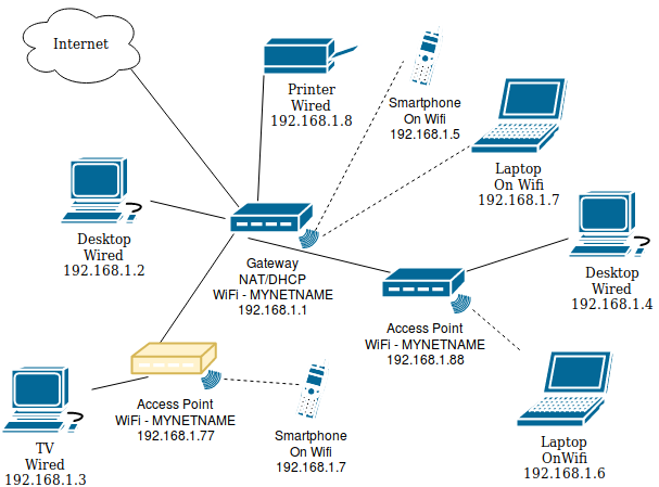 [DIAGRAM_4FR]  Configuring a second router as a WiFi access point using Tomato by Shibby -  Stephen Ostermiller | Wired Network Diagram Router Dual |  | Stephen Ostermiller - ostermiller.org